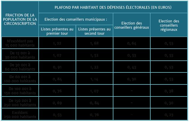 tableau-Financement-et-plafonnement-des-dépenses-électorales